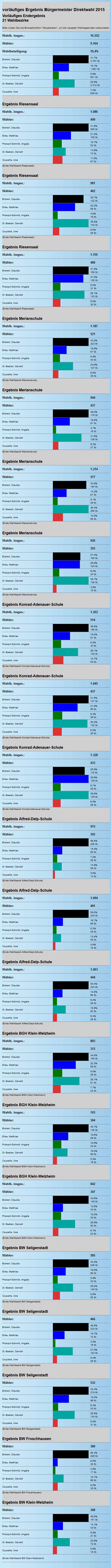 buergermeister-seligenstadt-ergebnis-2015