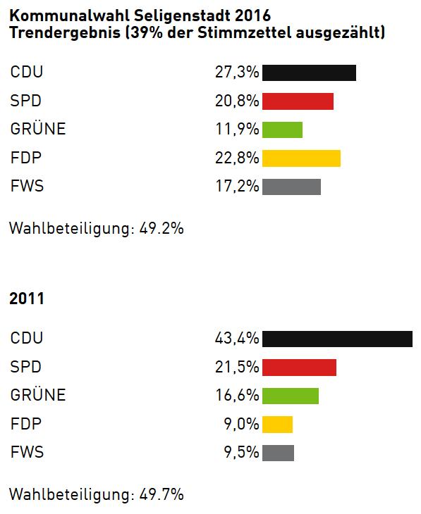 kommunalwahl-seligenstadt-2016