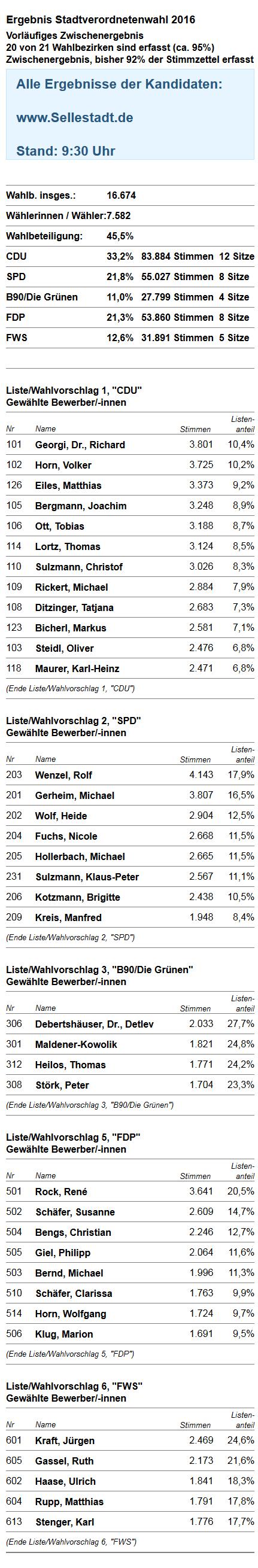 Kommunalwahl Seligenstadt vorl. Ergebnis 9:30