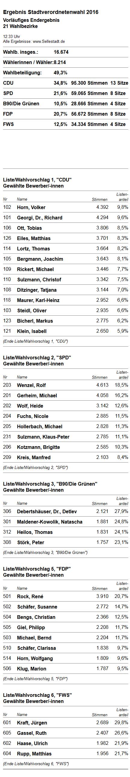 Kommunalwahl Seligenstadt 2016 vorl. Endergebnis